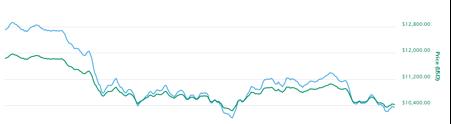 bitcoin exchange rates