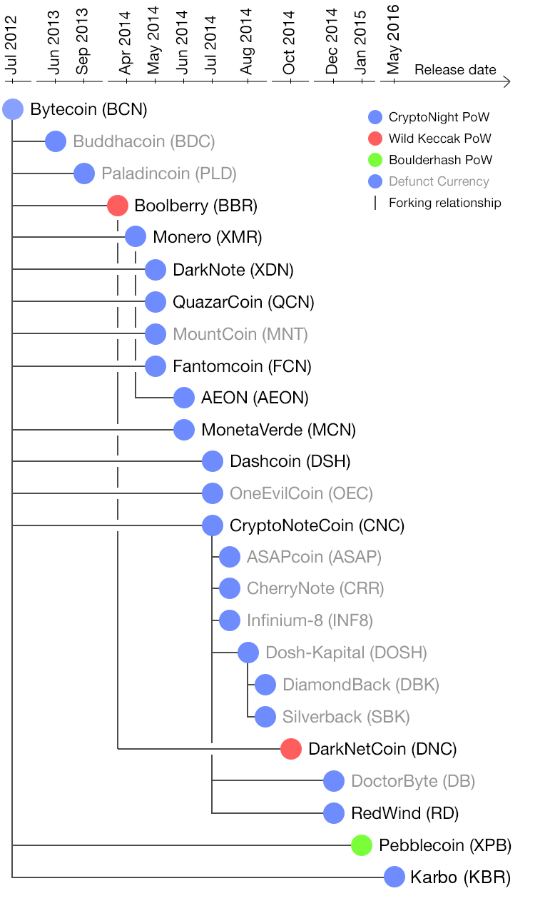 Diagram of coins based on CryptoNote, including Bytecoin and Monero.